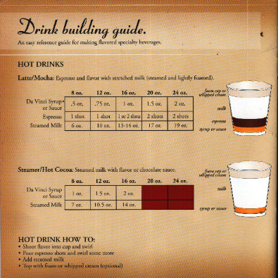 hot drinks chart